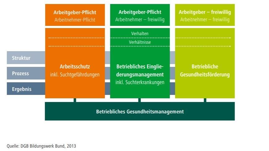 BGM und BGF Quelle: DGB Bildungswerk Bund